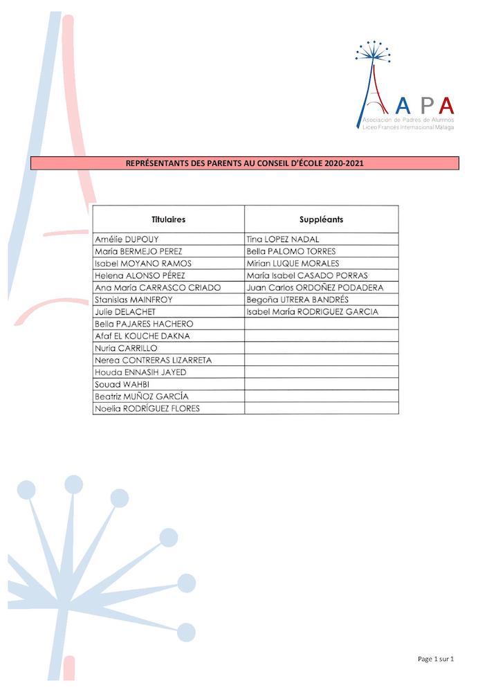 Lista de los Representantes